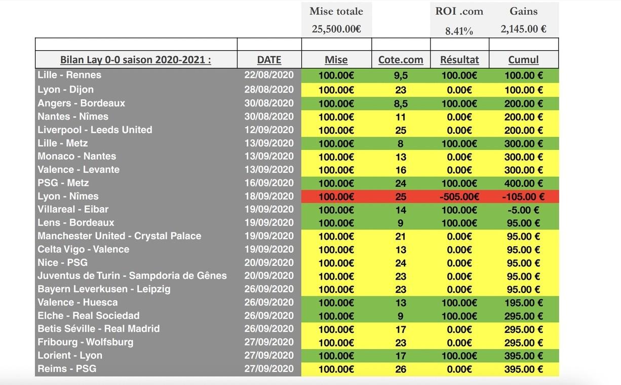 complément-revenus-paris-sportif-bilan