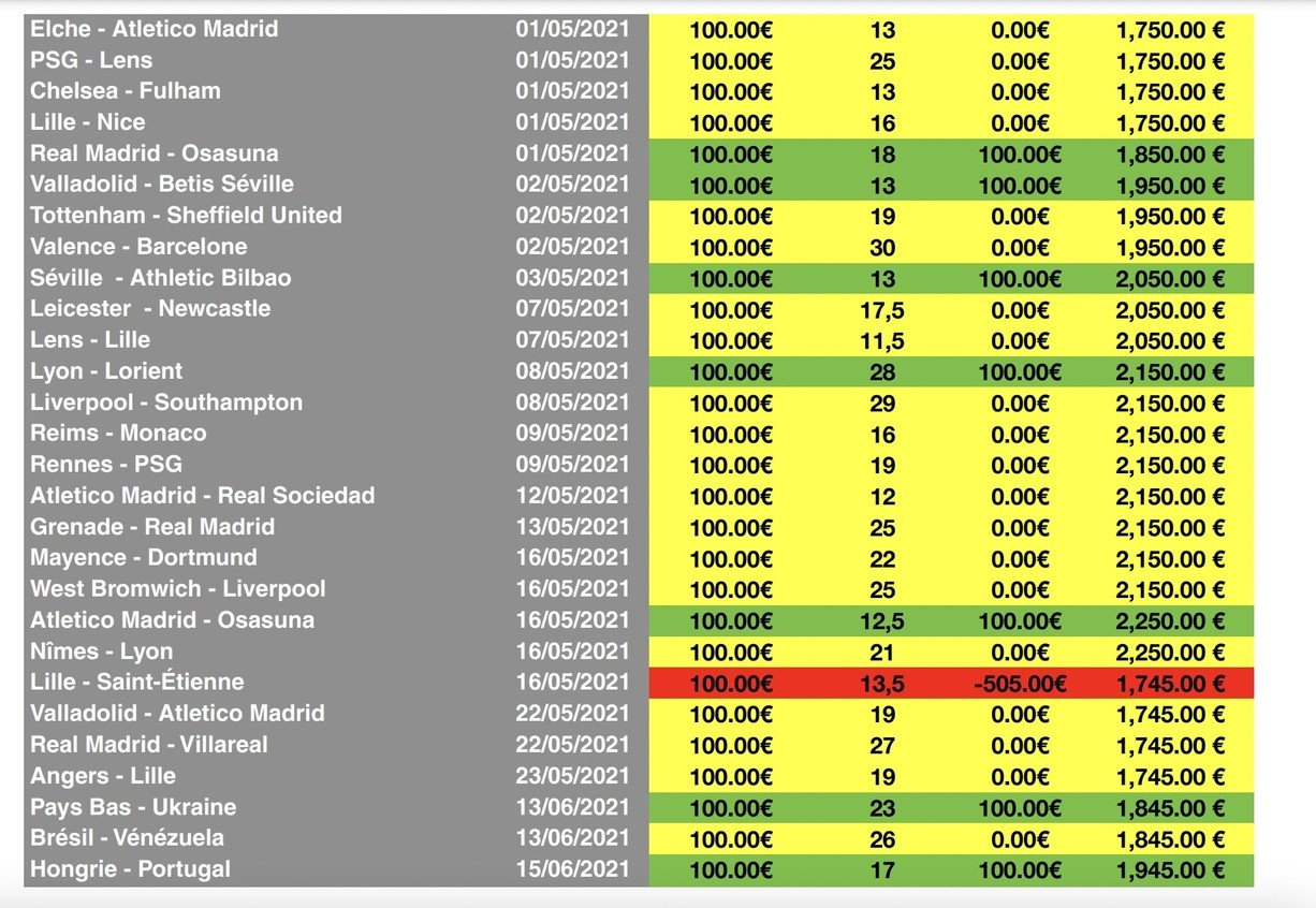 meilleurs-parieurs-sportifs-bilan-maxence-rigottier